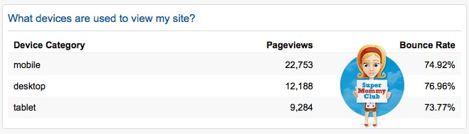 Which devices do people use to view my site?