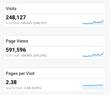 Blog Traffic December 2017 - Google Analytics Dashboard