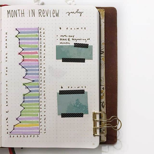 Bullet Journal month in review spread