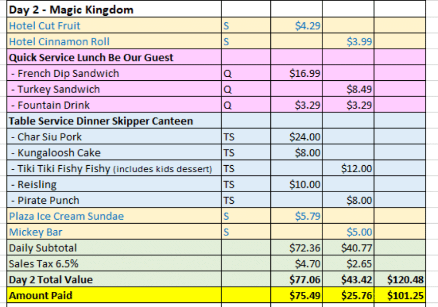 Disney Dining Plan Calculations