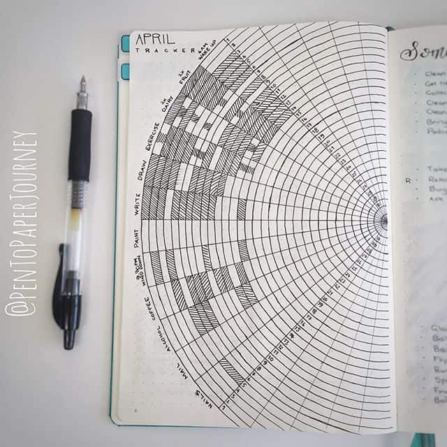 Habit Tracker for Bullet Journal Circular