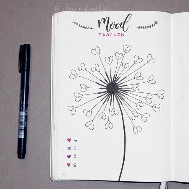 photo regarding Bullet Journal Mood Tracker Printable referred to as Printable Temper Chart