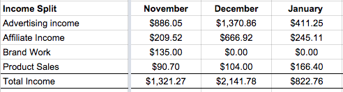 Income split for January