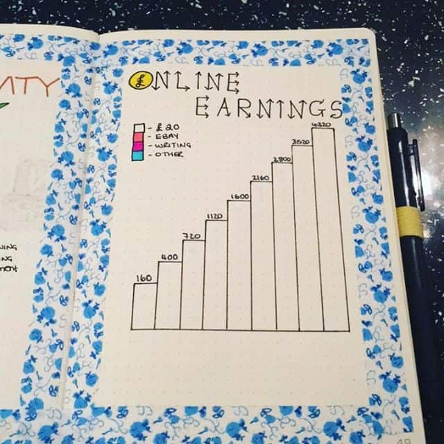 Online Earnings Bullet Journal