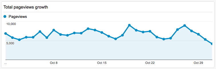 PageViews October