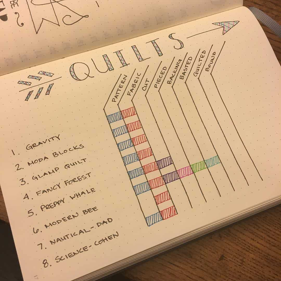 Keep track of your quilting projects