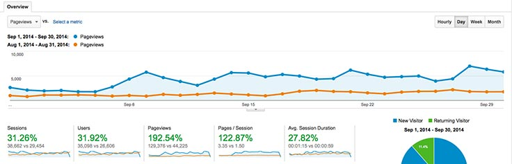 Traffic stats for September 2014