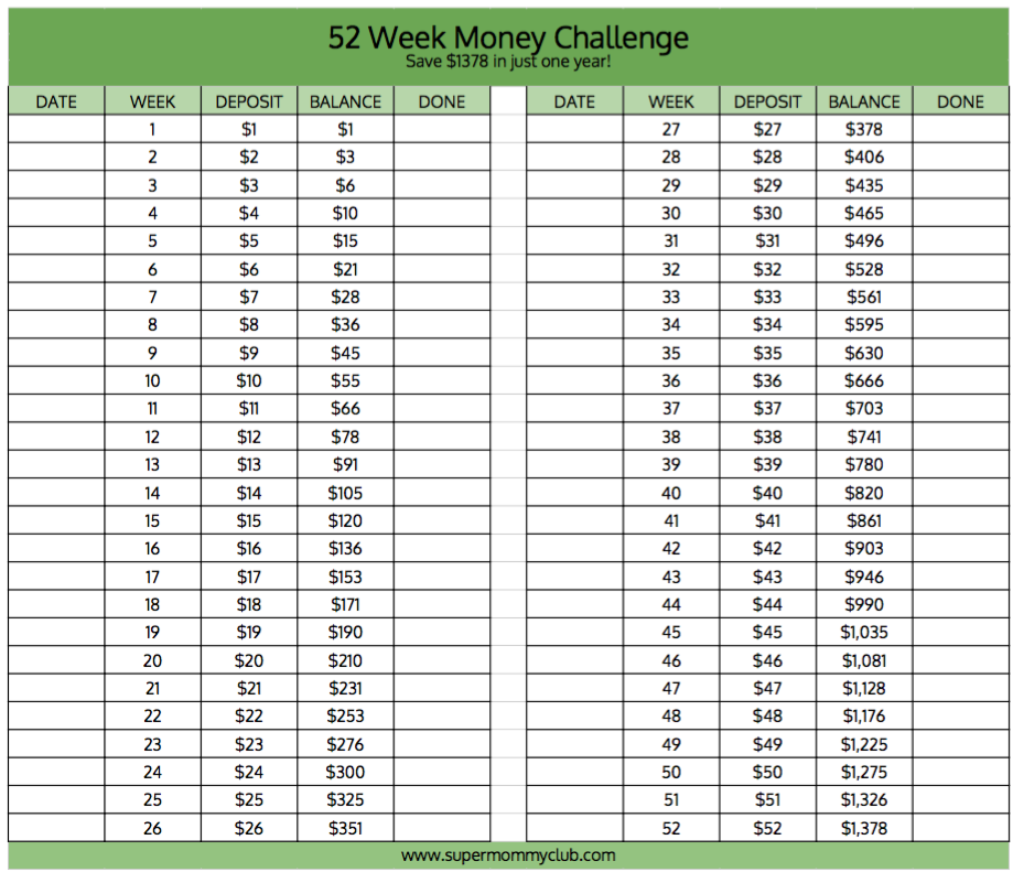 Complete the traditional 52 week money challenge and save 1378 in just one year!
